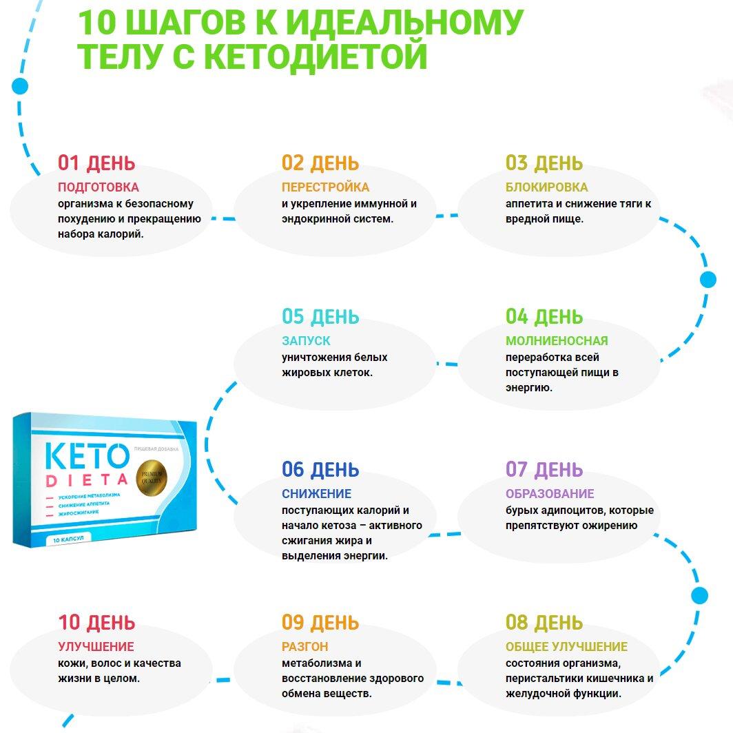 идеальное тело с кетодиета
